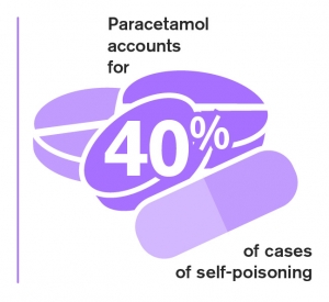 Paracetamol accounts for 40% of cases of self-poisoning